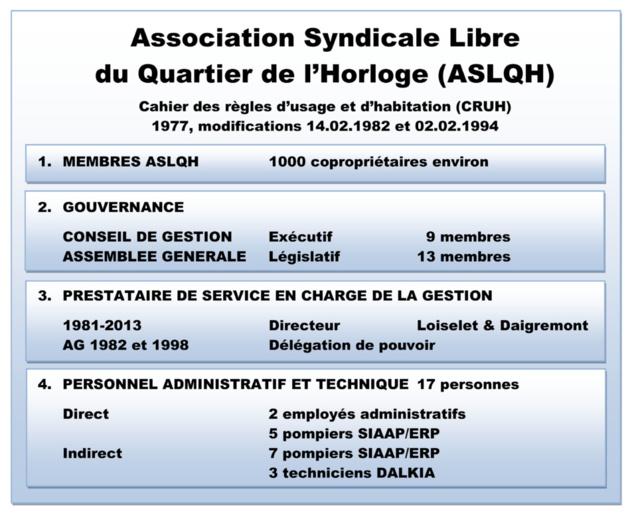 Gérer l'ASLQH c'est gérer 15 membres avec 17 personnes et un mandat de directeur de 100.000 euros environ. Les nombreux copropriétaires sont invisibles puisqu'ils sont représentés par leur syndic de copropriété.
