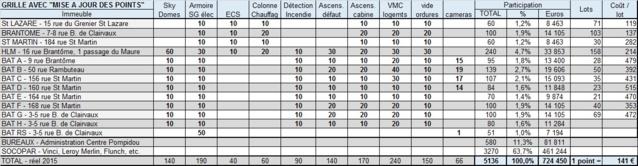 La mise à jour du calcul des points corrige les inégalités entre les immeubles. Ainsi le coût d'une caméra est de 2 000 euros et non plus de 20 000 euros environ!