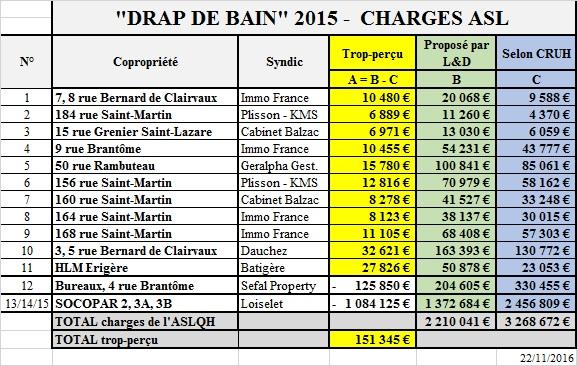 Synthèse du drap de bain 2015. Comparatif entre l'appel de charge de Loiselet Daigremont et la comptabilité corrigée selon les règlements existants.