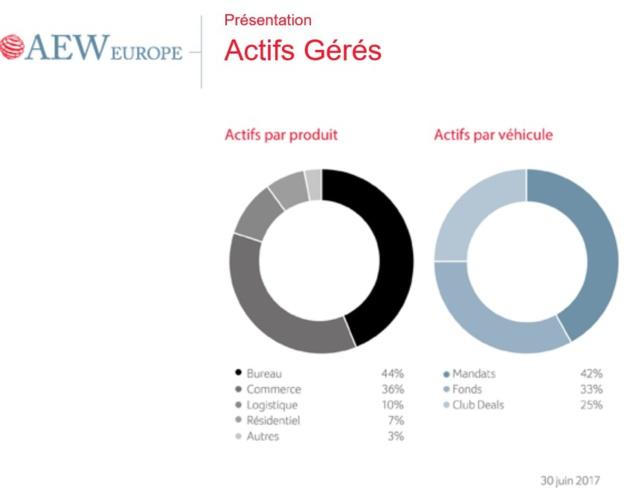 La SCI du Passage de l'Horloge est un bailleur de magasins mais aussi un produit financier sous mandat de gestion d'AEW Europe / CILOGER.