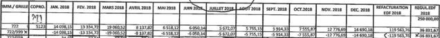Extrait des pièces comptables de l'ASL. Une double opération en sens inverse annule certains montants d'électricité.