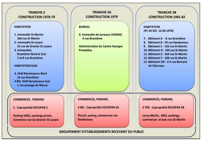Schéma de la construction des 3 tranches regroupants les 13 copropriétés actuelles de l'ASL du Quartier de l'Horloge. Cliquez sur l'image pour la voir en grand!