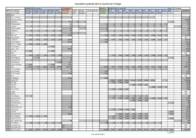 Vue d'ensemble des 51 grilles des droits de vote et de répartion des tantièmes de charges. Ce document est une interprétation du CRUH par Loiselet & Daigremont.