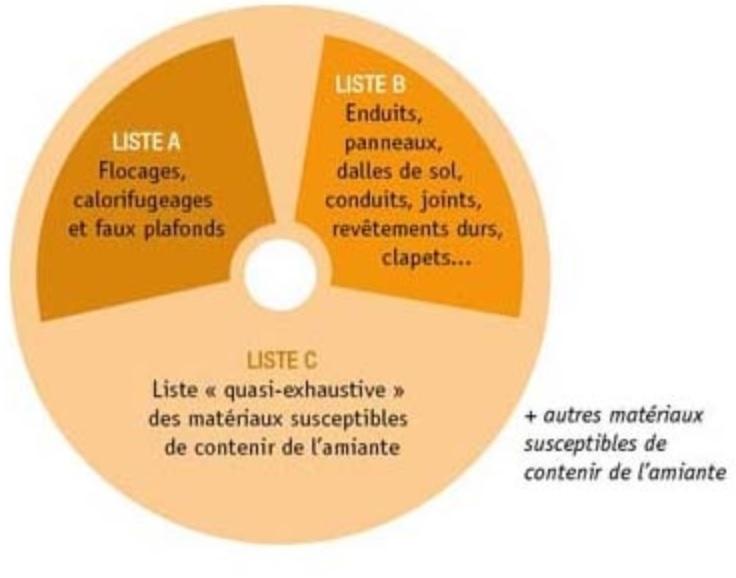 Les 3 listes de matériaux A, B et C issues d'une annexe au code de la santé publique constituent les programmes de repérage de l'amiante.