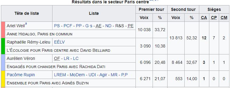 Résultats des élections du 15 mars 2020 et du 28 juin 2020 pour la nouvelle mairie de Paris Centre. Sources : WIKIPEDIA