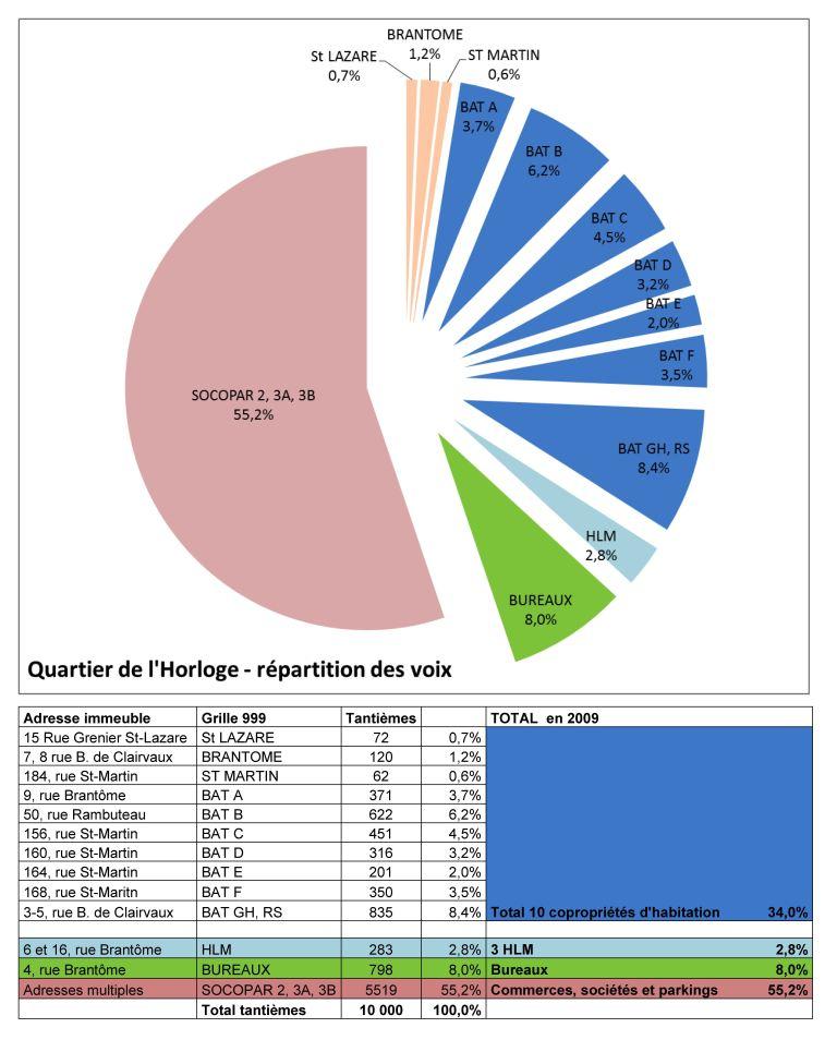Parmi les 51 grilles de charges, la grille '999' est la seule utilisée pour gouverner l'ASLQH. La gestion commune des SOCOPAR 2, 3A et 3B bénéfice de 55% des voix (en rose). Loiselet & Daigremont, son syndic de copropriété est aussi le directeur de l'ASLQH.
