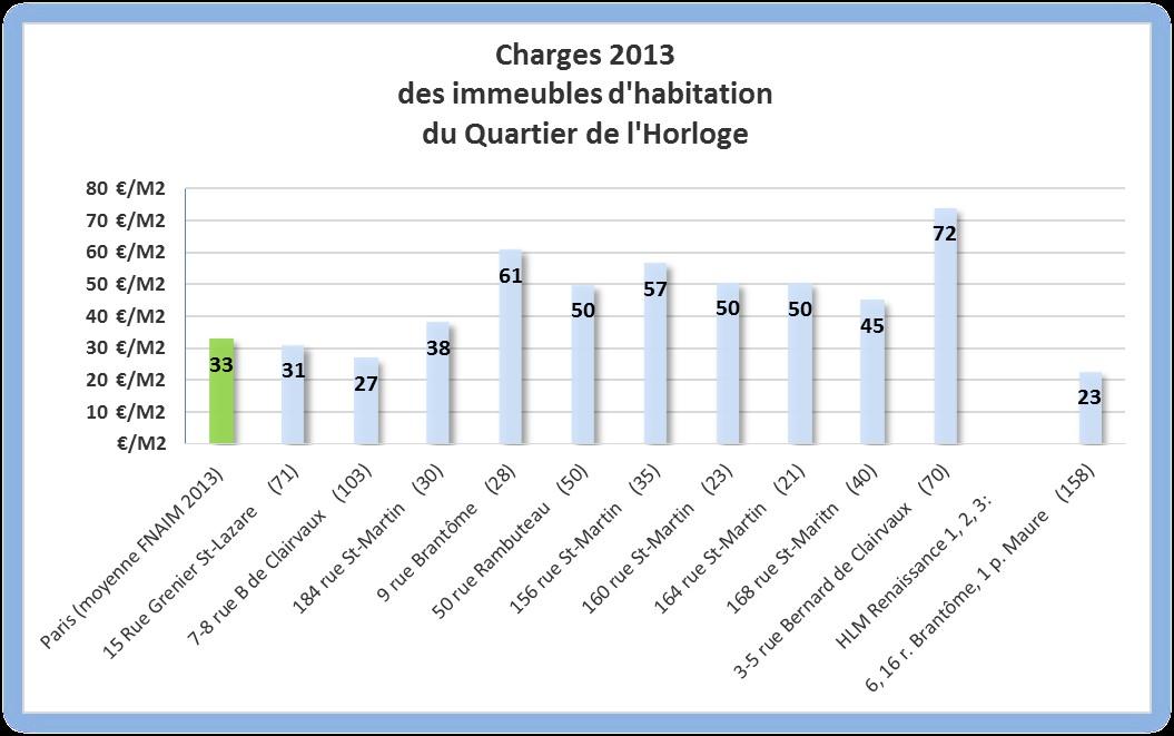 Les charges communes varient de 23 à 74 €/m2/an  en fonction de l'organisation de la gestion. Les HLM n'ont pas de frais de syndic mais certains sont aussi chauffés avec le CPCU!