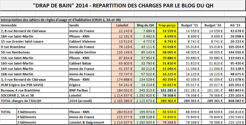 Synthèse des appels de charges et des économies (trop-perçu) de charges de copropriété de 2014.