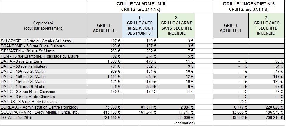 Ce comparatif montre l'effet d'une correcte répartiion des charges en fonction de l'utilité et de la jouissance de chacun des services. En réalité, sans le transfert de charges, les coûts de l'ASL sont tout à fait normaux pour les immeubles d'habitation.