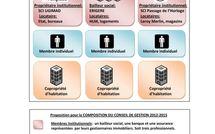 Désignation du conseil de gestion 2012-2015